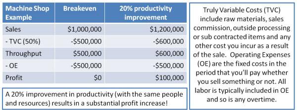 Job Shop and Machine Shop Productivity Improvement