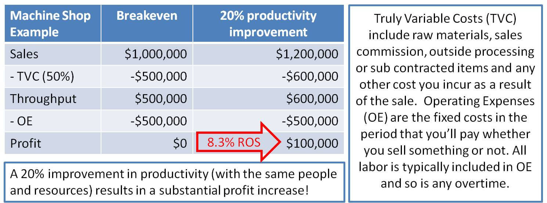 Increase Job Shop Productivity - bottom-line benefits