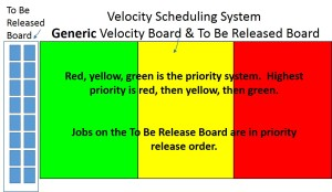 Velocity Scheduling System Board Examples