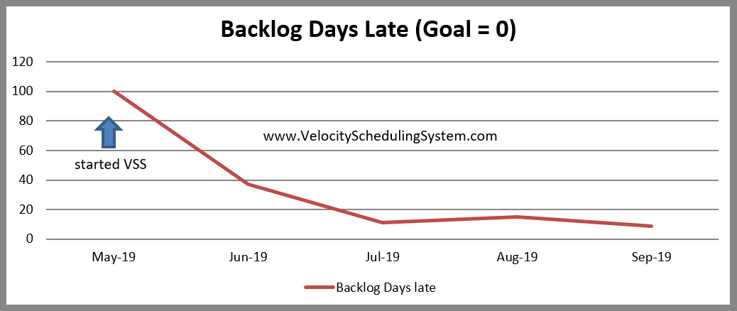 Improving Due Date Performance