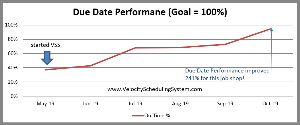 Due Date Performance Graph - How to measure DDP